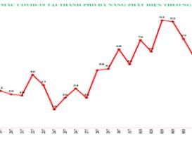 Đà Nẵng phát hiện số ca mắc COVID-19 cao nhất trong vòng 38 ngày qua
