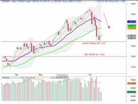 Thị trường chưa có dấu hiệu hồi phục đáng tin cậy, hạn chế bắt đáy cổ phiếu