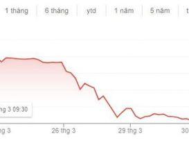 Nhà đầu tư bán tháo, cổ phiếu một công ty Trung Quốc bốc hơi 52%