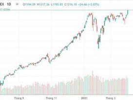 Tiền vào như thác lũ, VN-Index vượt đỉnh mọi thời đại
