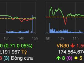 VN-Index kết phiên trên mốc tham chiếu, gặp trở ngại lớn khi tới ngưỡng 1.400 điểm