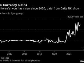 Vì sao tiền Triều Tiên tăng vọt giá trị so với USD?