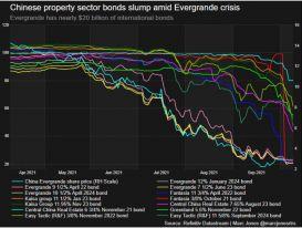 '3 lằn ranh đỏ' và con đường khủng hoảng của Evergrande cùng các tập đoàn BĐS TQ